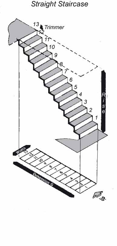 Measuring a Straight Staircase measurements for stairs